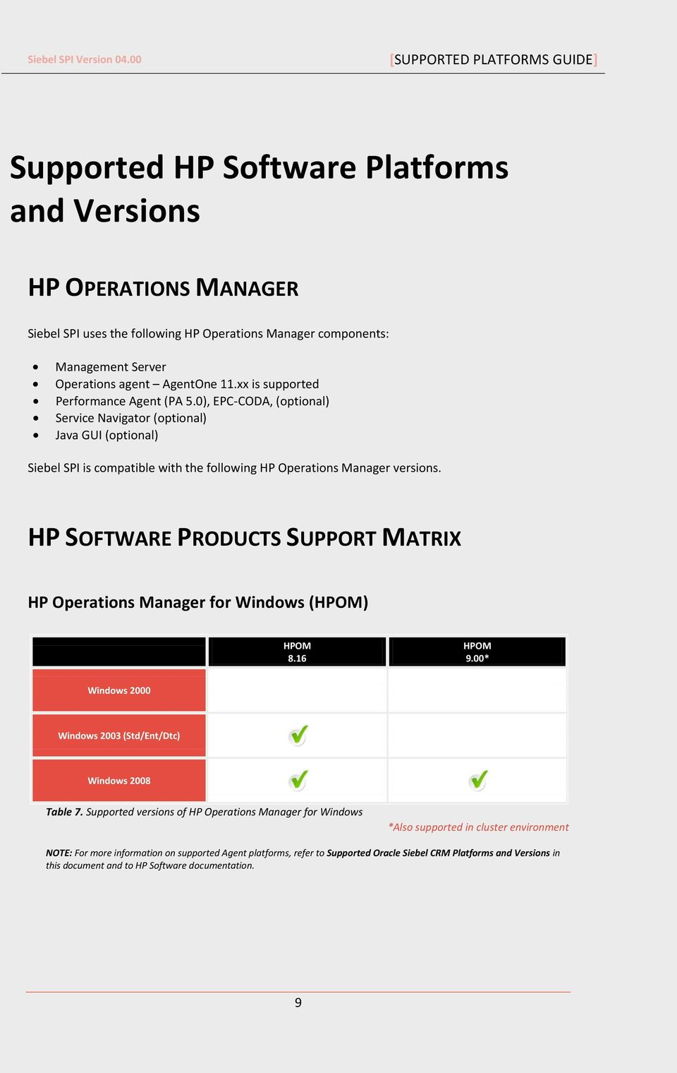 HP SOFTWARE PRODUCTS SUPPORT MATRIX HP Operations Manager for Windows (HPOM) HPOM 8.16 HPOM 9.00* Windows 2000 Windows 2003 (Std/Ent/Dtc) Windows 2008 Table 7.