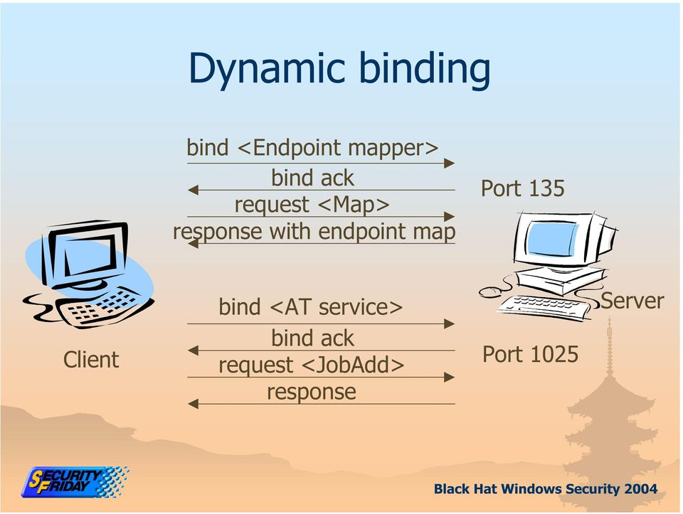 map Port 135 Client bind <AT service> bind