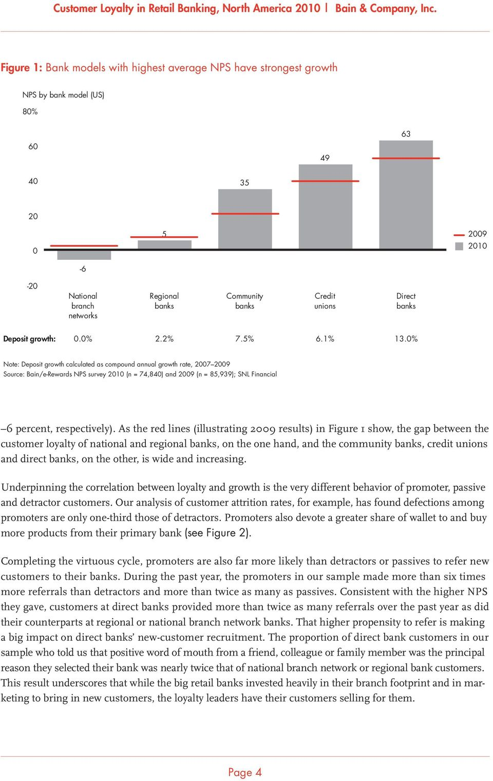 0% Note: Deposit growth calculated as compound annual growth rate, 2007 2009 Source: Bain/e-Rewards NPS survey 2010 (n = 74,840) and 2009 (n = 85,939); SNL Financial 6 percent, respectively).