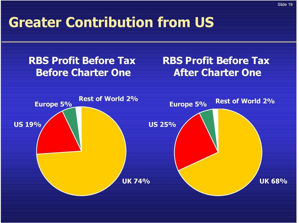Tax After Charter One Europe 5% Rest of World 2%