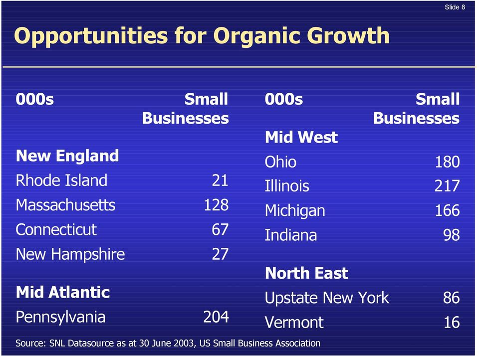 West Small Businesses Ohio 180 Illinois 217 Michigan 166 Indiana 98 North East Source: SNL