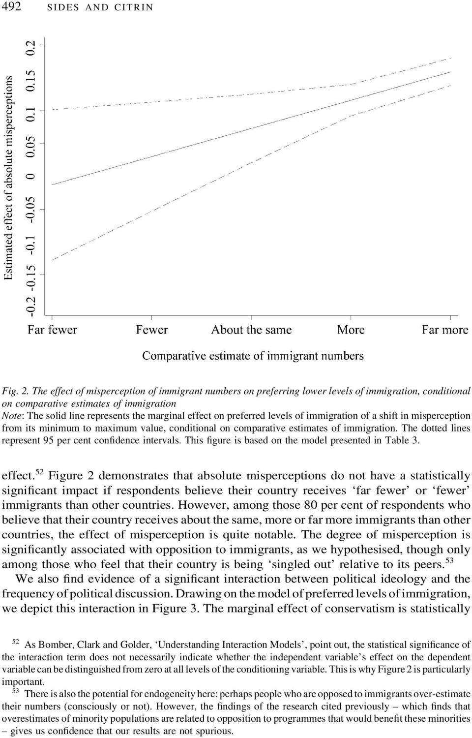 preferred levels of immigration of a shift in misperception from its minimum to maximum value, conditional on comparative estimates of immigration.