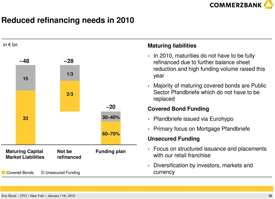 year Majority of maturing covered bonds are Public Sector Pfandbriefe which do not have to be replaced Covered Bond Funding Pfandbriefe issued via Eurohypo Primary
