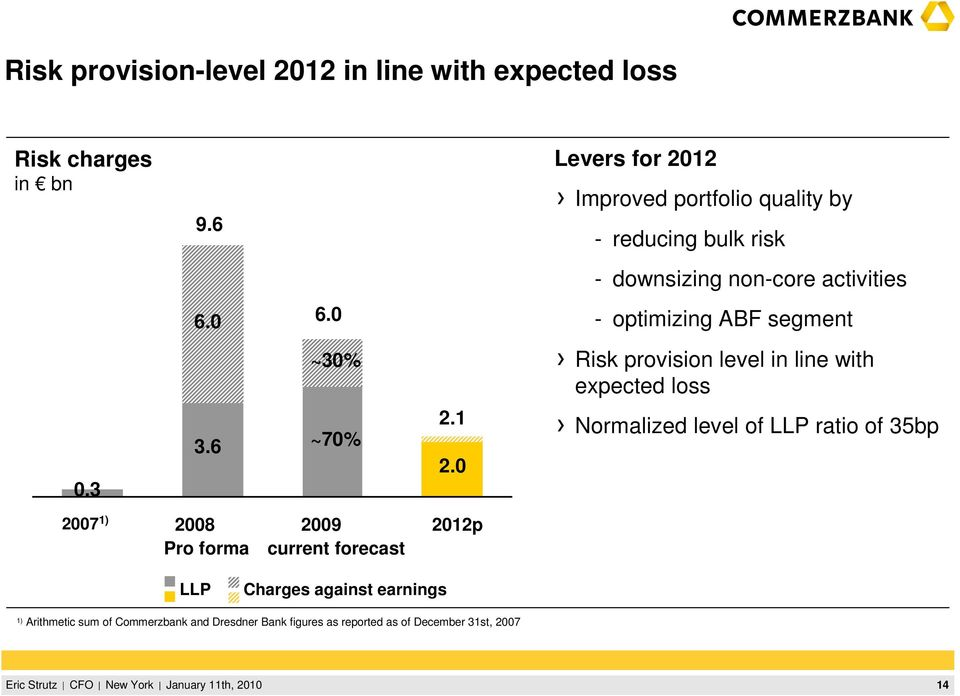 0 - optimizing ABF segment ~30% Risk provision level in line with expected loss 0.3 3.6 ~70% 2.1 2.