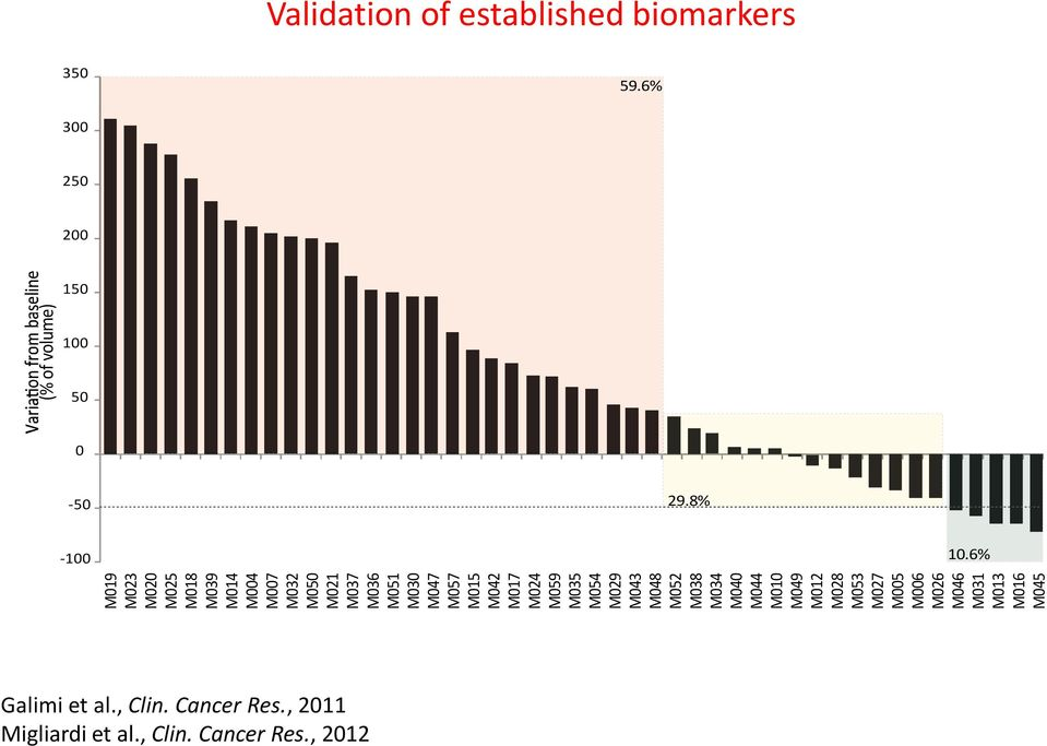 M046 M031 M013 M016 M045 (% of volume) Validation of established biomarkers 350 59.