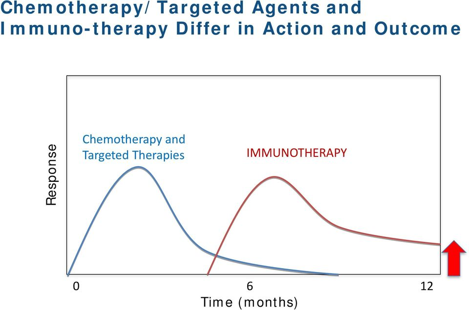 Outcome Response Chemotherapy and