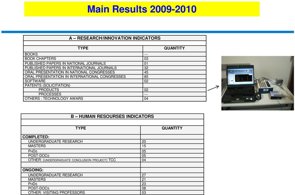 PRODUCTS 02 PROCESSES --- OTHERS : TECHNOLOGY AWARS 04 QUANTITY B HUMAN RESOURSES INDICATORS TYPE QUANTITY COMPLETED: UNDERGRADUATE RESEARCH 20 MASTERS 15