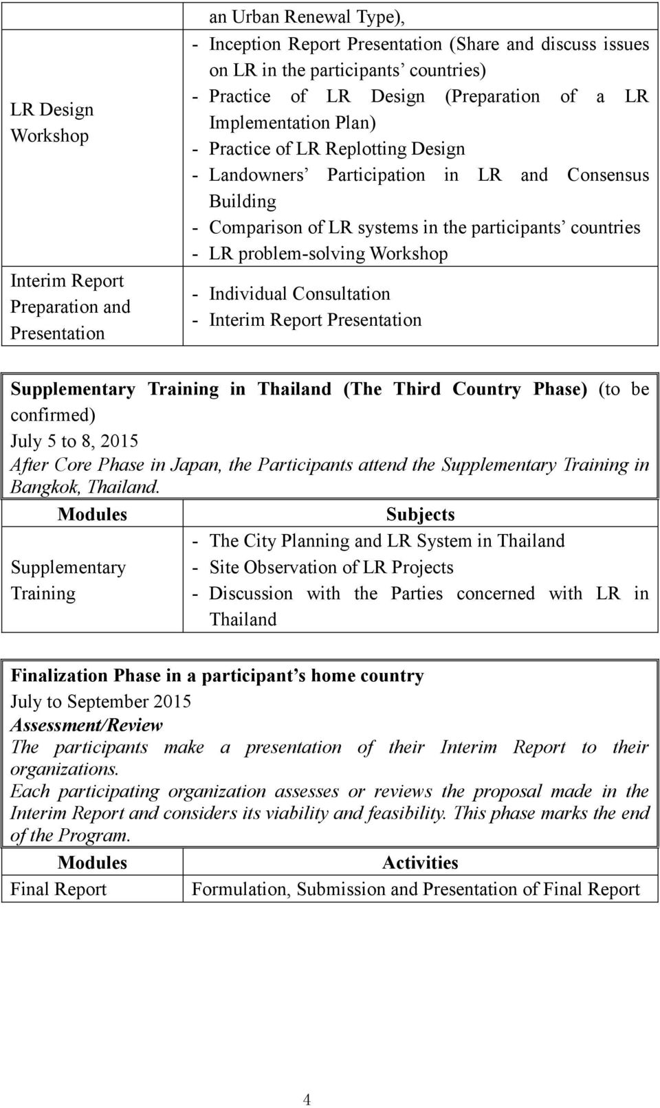 LR problem-solving Workshop - Individual Consultation - Interim Report Presentation Supplementary Training in Thailand (The Third Country Phase) (to be confirmed) July 5 to 8, 2015 After Core Phase