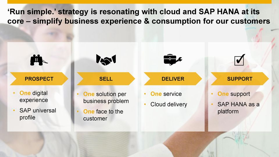 consumption for our customers PROSPECT SELL DELIVER SUPPORT One digital experience SAP