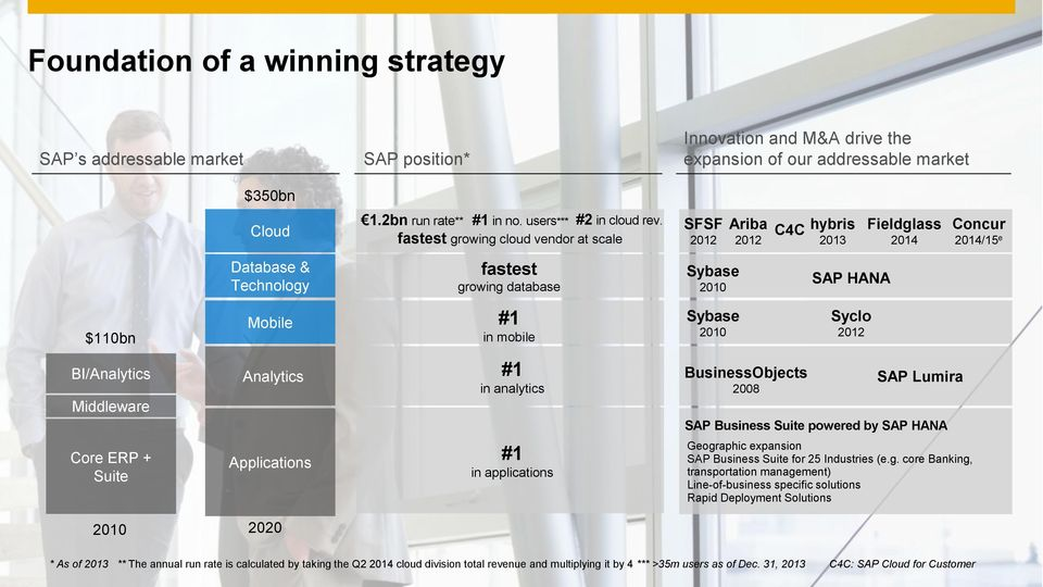 fastest growing cloud vendor at scale SFSF 2012 Ariba 2012 C4C hybris 2013 Fieldglass 2014 Concur 2014/15 e Database & Technology fastest growing database Sybase 2010 SAP HANA $110bn Mobile #1 in