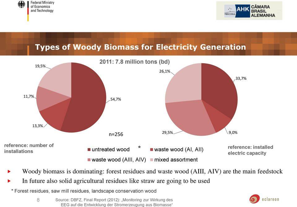 AII) mixed assortment 9,0% reference: installed electric capacity Woody biomass is dominating: forest residues and waste wood (AIII, AIV) are the main feedstock In future