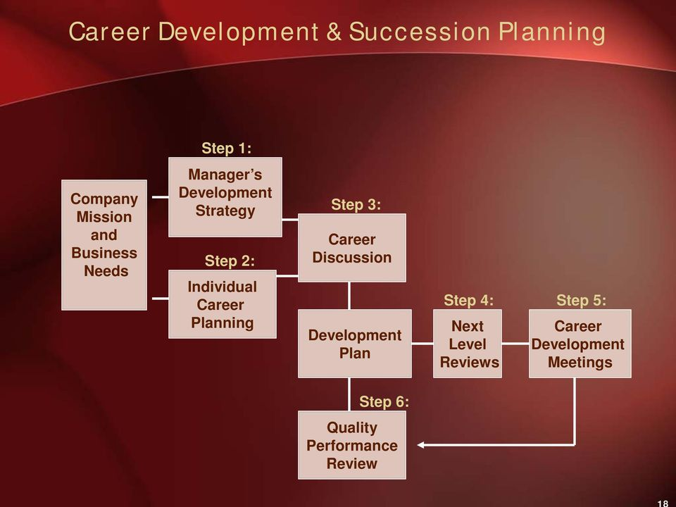 3: Career Discussion Development Plan Step 4: Step 5: Next