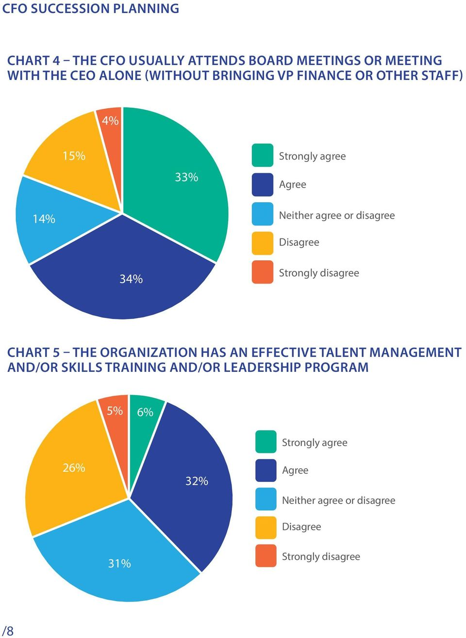 Strongly disagree Chart 5 The organization has an effective talent management and/or skills training and/or