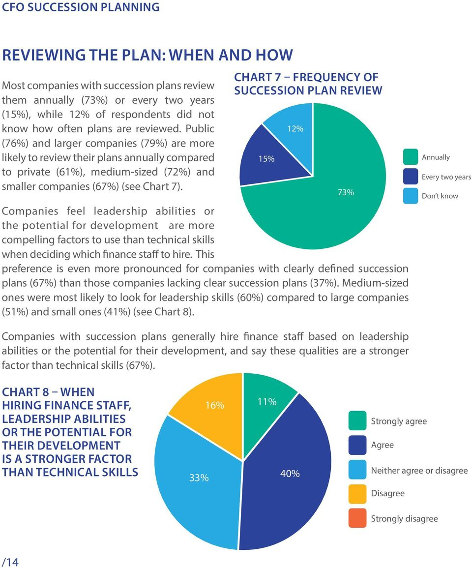 Chart 7 Frequency of succession plan review Companies feel leadership abilities or the potential for development are more compelling factors to use than technical skills when deciding which finance