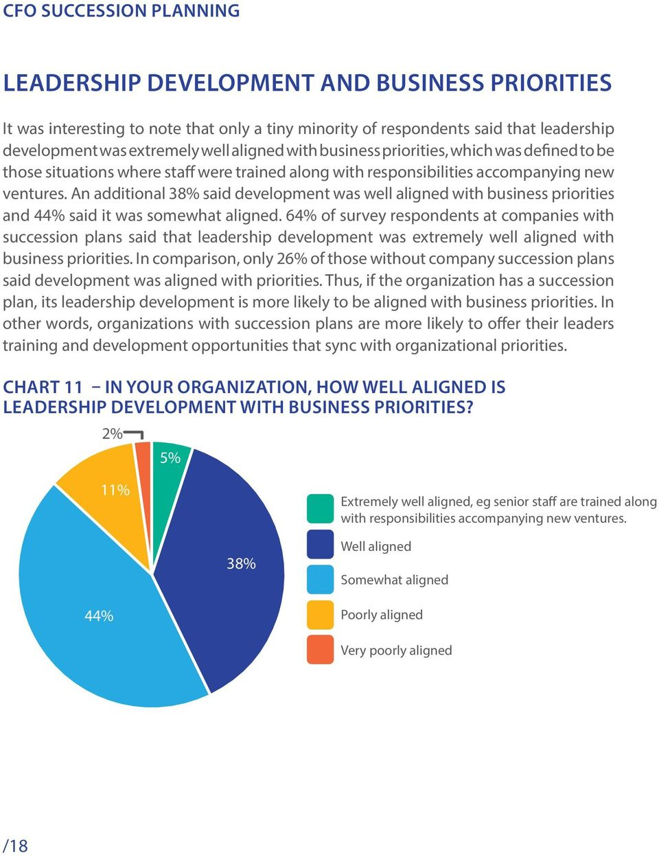 An additional 38% said development was well aligned with business priorities and 44% said it was somewhat aligned.