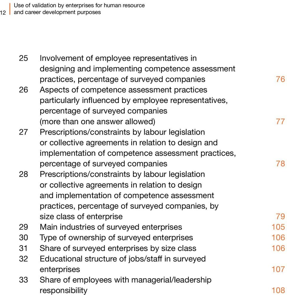 77 27 Prescriptions/constraints by labour legislation or collective agreements in relation to design and implementation of competence assessment practices, percentage of surveyed companies 78 28