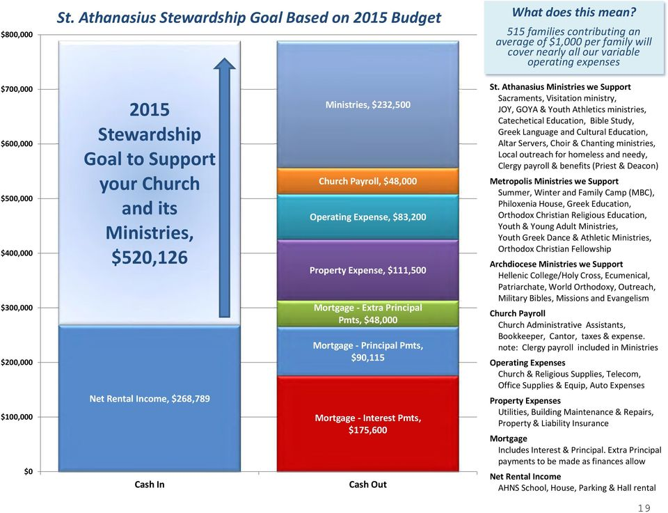 2015 Stewardship Goal to Support your Church and its Ministries, $520,126 Ministries, $232,500 Church Payroll, $48,000 Operating Expense, $83,200 Property Expense, $111,500 Mortgage - Extra Principal