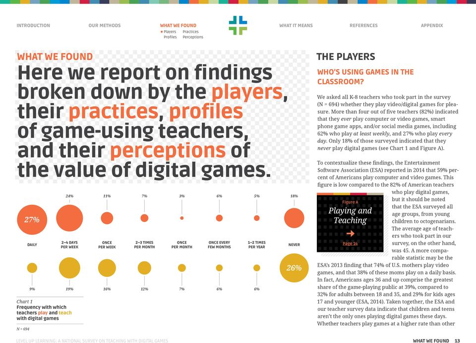 Every Few Months 6% 5% 1 2 Times per Year 6% 18% Never 26% The Who s using games in the classroom?