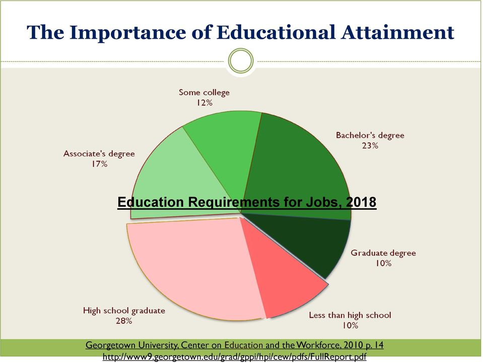Center on Education and the Workforce, 2010 p.