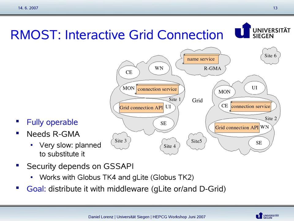 depends on GSSAPI Works with Globus TK4 and glite (Globus