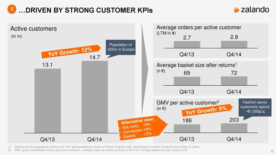 customers spend ~ 1,500p.a. 186 203 Q4/13 Q4/14 Q4/13 Q4/14 (1) Defined as the transactional revenue (incl.