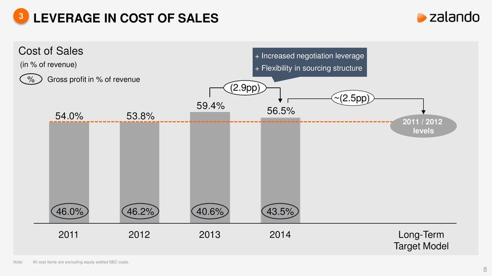 4% Increased negotiation leverage Flexibility in sourcing structure (2.9pp) ~(2.