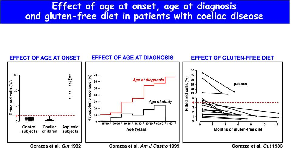 coeliacs (%) 7 6 5 4 3 2 1 Age at diagnosis Age at study 15/19 2/29 3/39 4/49 5/59 6/69 >69 Age (years) Pitted red cells (%) 4 35 3 25