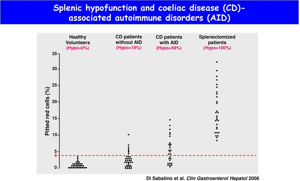 (Hypo=19%) CD patients with AID (Hypo=59%) Splenectomized patients