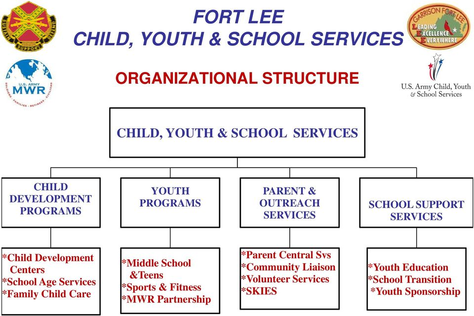 *Family Child Care *Middle School &Teens *Sports & Fitness *MWR Partnership *Parent Central