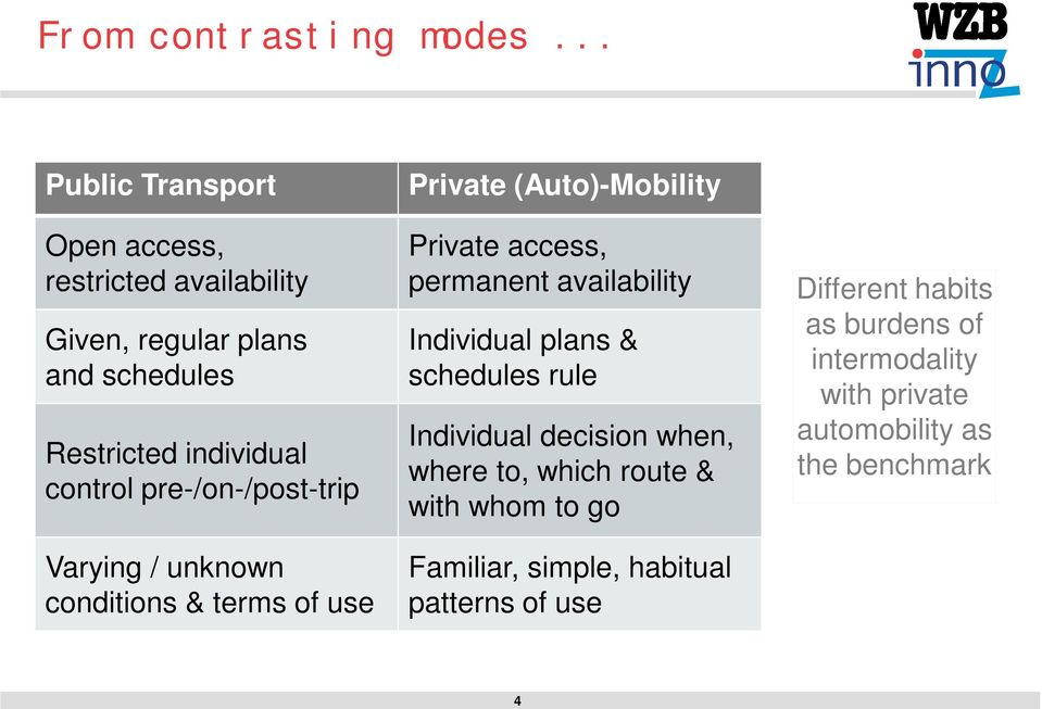 pre-/on-/post-trip Varying / unknown conditions & terms of use Private (Auto)-Mobility Private access, permanent availability