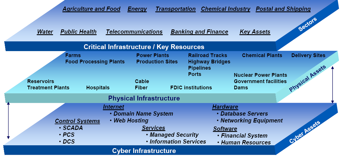 3.3. Physical Security Critical Infrastructure (CI) must be built on a foundation of both physical and cyber security.