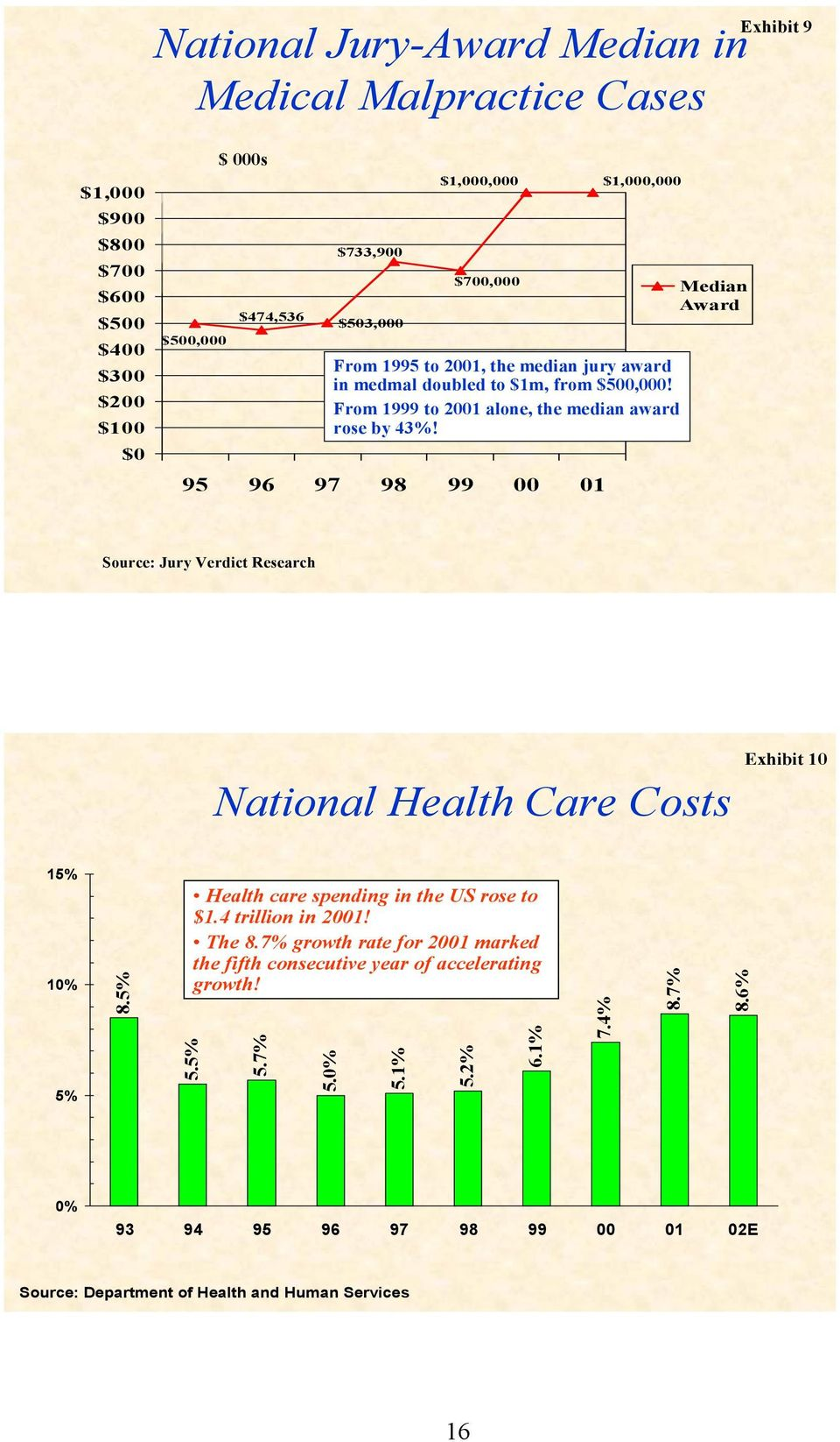 95 96 97 98 99 00 01 Median Award Source: Jury Verdict Research National Health Care Costs Exhibit 10 15% 10% 5% 8.5% 5.5% Health care spending in the US rose to $1.