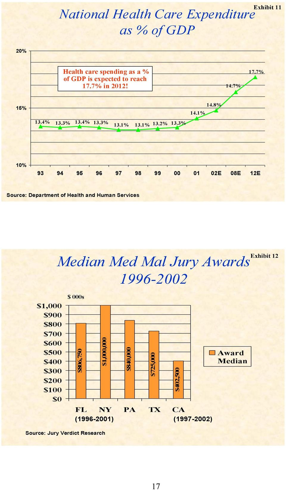 8% 10% 93 94 95 96 97 98 99 00 01 02E 08E 12E Source: Department of Health and Human Services Median Med Mal Jury Awards 1996-2002