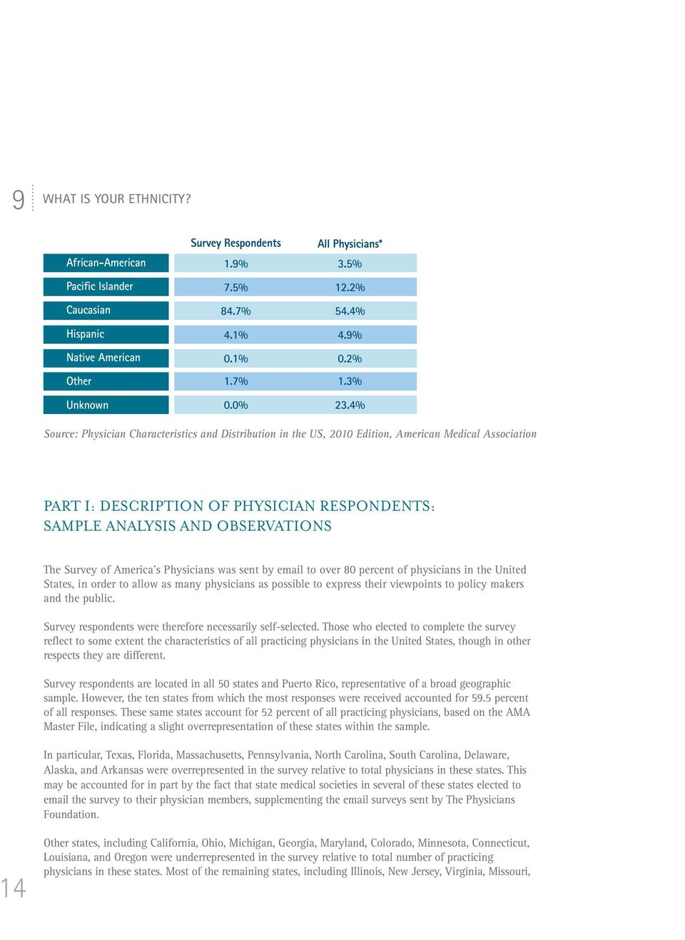 4% Source: Physician Characteristics and Distribution in the US, 2010 Edition, American Medical Association PART I: DESCRIPTION OF PHYSICIAN RESPONDENTS: SAMPLE ANALYSIS AND OBSERVATIONS The Survey