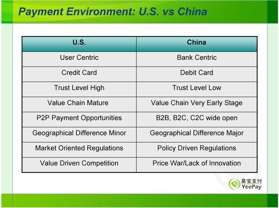 User Centric Credit Card Trust Level High Value Chain Mature P2P Payment Opportunities