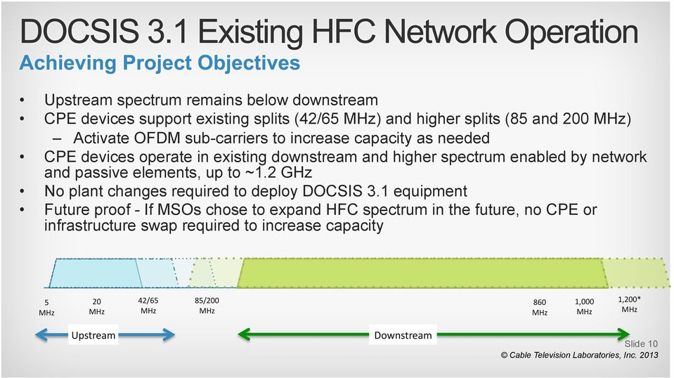 passive elements, up to ~1.2 GHz No plant changes required to deploy DOCSIS 3.