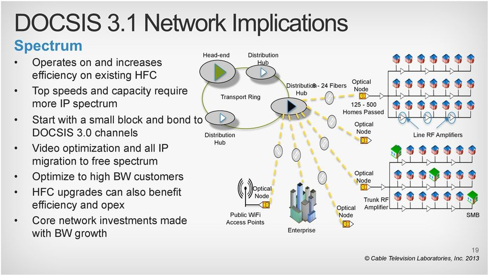 Core network investments made with BW growth Head-end Distribution Hub Transport Ring Distribution Hub Optical Node Public WiFi Access Points