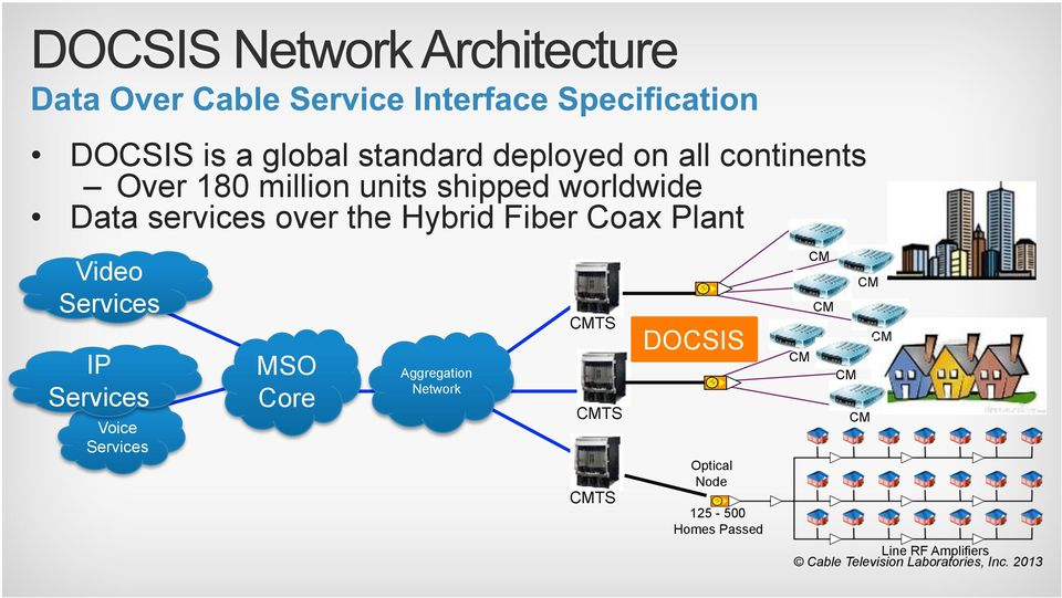Services IP Services Voice Services MSO Core Aggregation Network CMTS CMTS