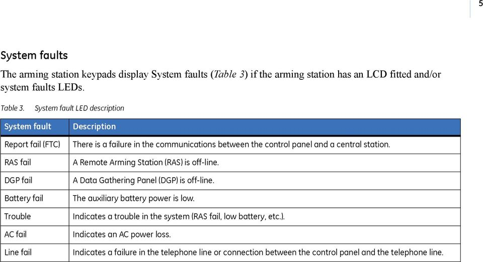 between the control panel and a central station. A Remote Arming Station (RAS) is off-line. A Data Gathering Panel (DGP) is off-line. The auxiliary battery power is low.