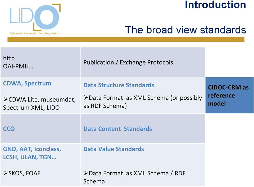 Schema (or possibly as RDF Schema) CIDOC-CRM as reference model CCO Data Content Standards GND,