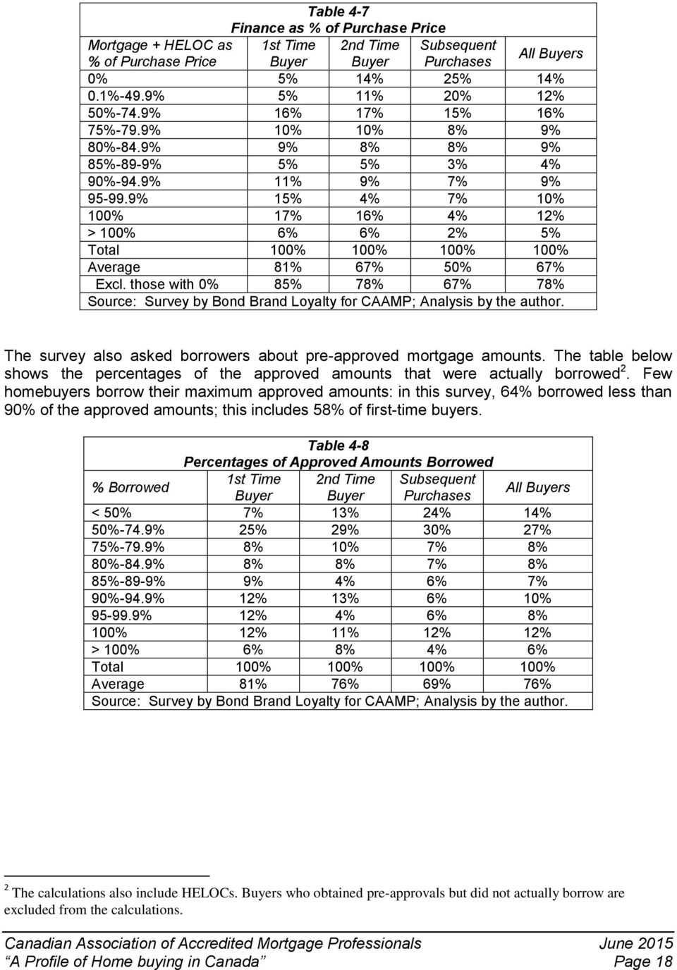 those with 0% 85% 78% 67% 78% The survey also asked borrowers about pre-approved mortgage amounts. The table below shows the percentages of the approved amounts that were actually borrowed 2.