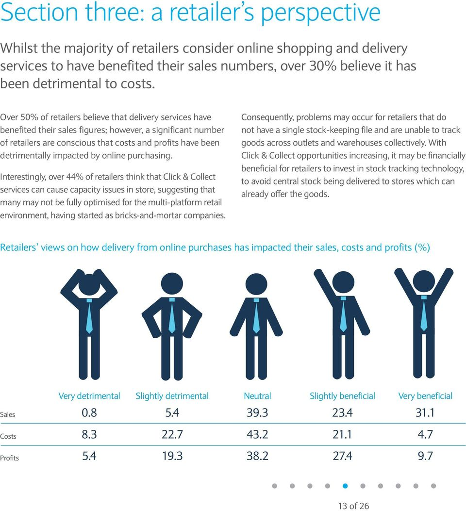 Over 50% of retailers believe that delivery services have benefited their sales figures; however, a significant number of retailers are conscious that costs and profits have been detrimentally