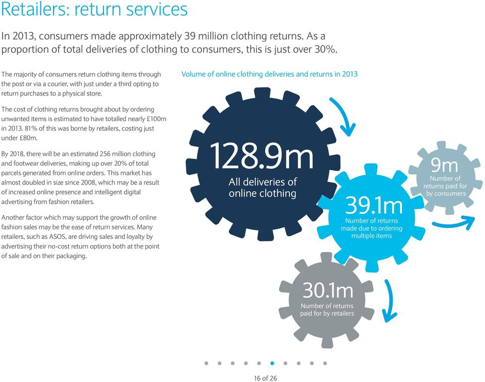 Volume of online clothing deliveries and returns in 2013 The cost of clothing returns brought about by ordering unwanted items is estimated to have totalled nearly 100m in 2013.