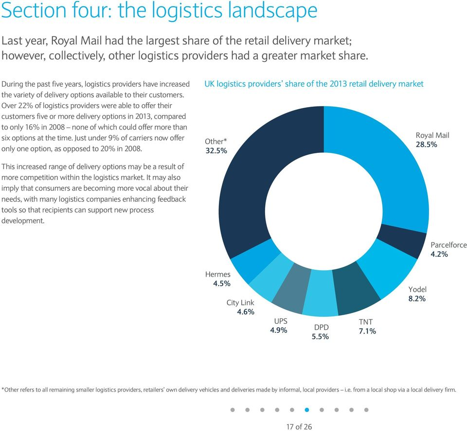 Over 22% of logistics providers were able to offer their customers five or more delivery options in 2013, compared to only 16% in 2008 none of which could offer more than six options at the time.