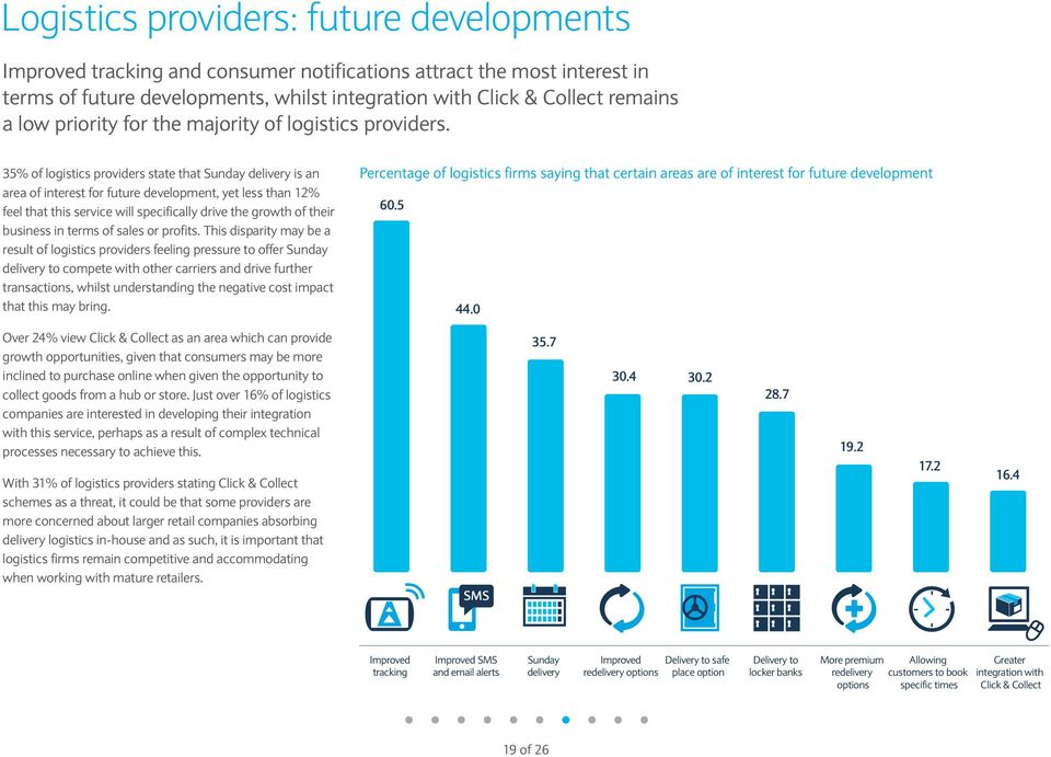 35% of logistics providers state that Sunday delivery is an area of interest for future development, yet less than 12% feel that this service will specifically drive the growth of their business in