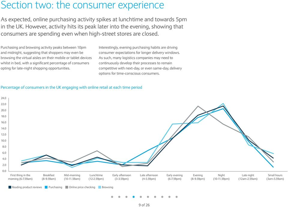 Purchasing and browsing activity peaks between 10pm and midnight, suggesting that shoppers may even be browsing the virtual aisles on their mobile or tablet devices whilst in bed, with a significant