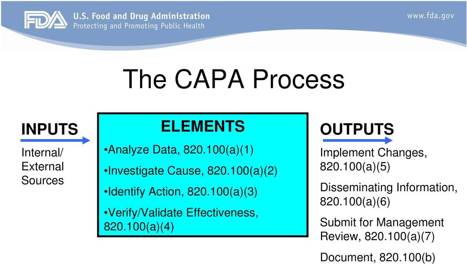 100(a)(3) Verify/Validate Effectiveness, 820.100(a)(4) OUTPUTS Implement Changes, 820.