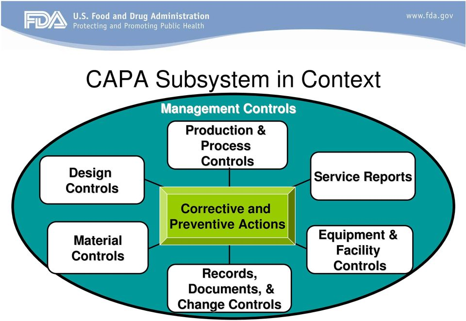 Controls Corrective and Preventive Actions Records,