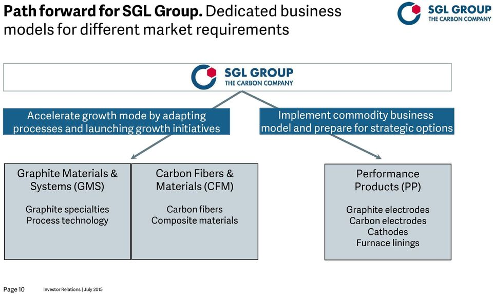 initiatives Implement commodity business model and prepare for strategic options Graphite Materials & Systems (GMS) Graphite