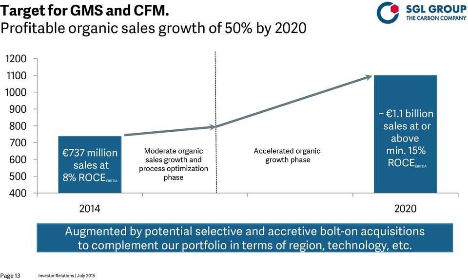 EBITDA Moderate organic sales growth and process optimization phase Accelerated organic growth phase ~ 1.